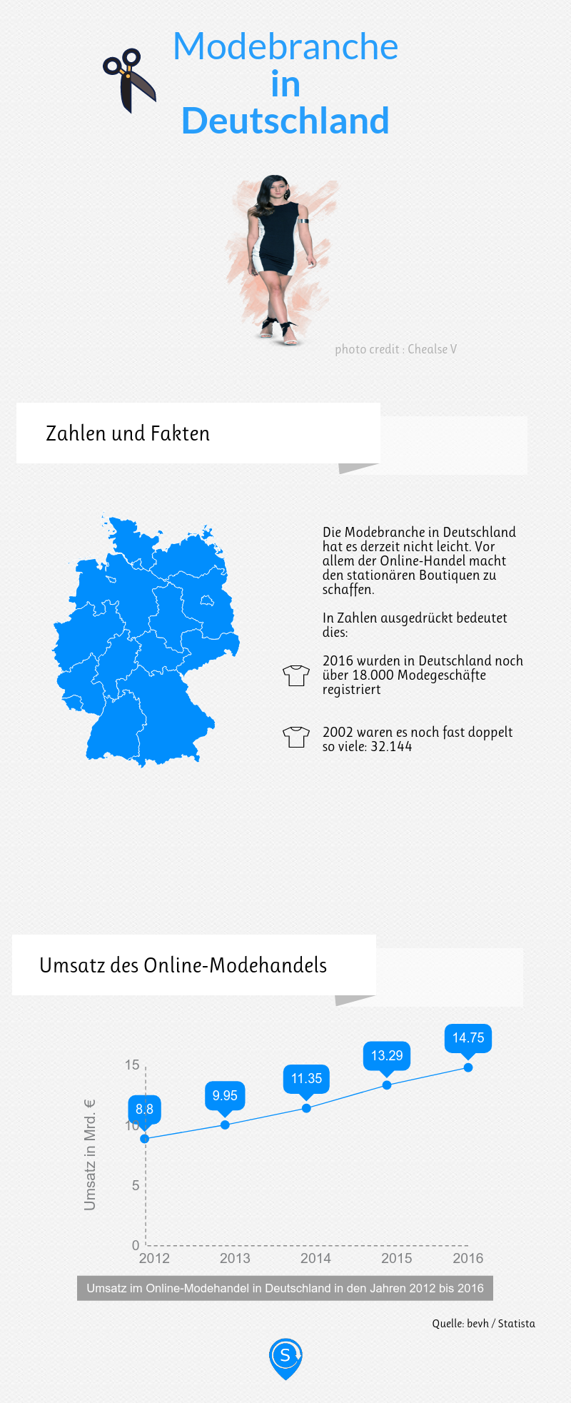 Infografik mit Zahlen zur deutschen Modebranche